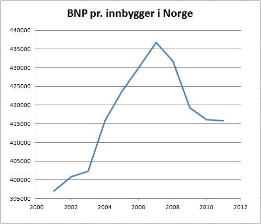 BNP-pr-innbygger-norge-2001-2011