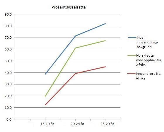 sysselsetting-afrika