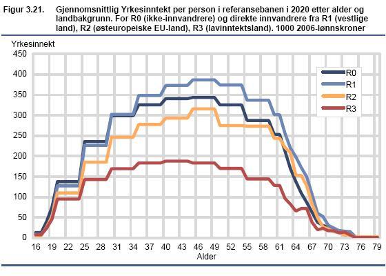 yrkesdeltagelse-innvandrere-norge