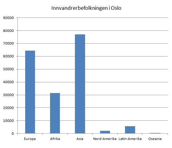 innvandrerbefolkningen-i-oslo