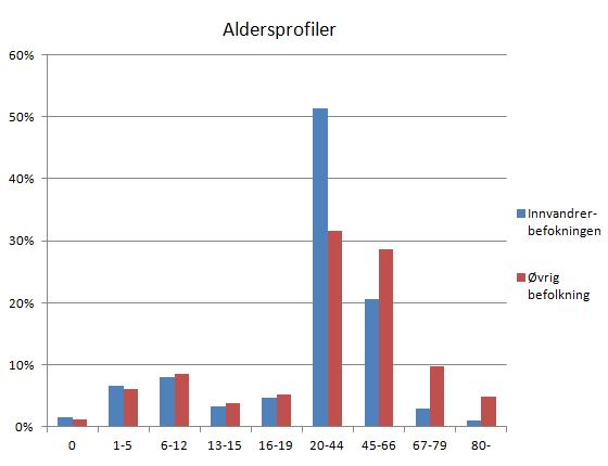 aldersprofil-innvandrere-vs-oevrig-bef
