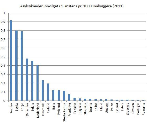 asylsøkere-pr-innbygger-europa