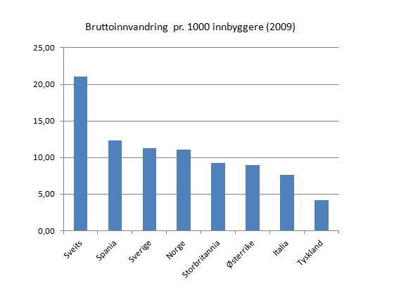 bruttoinnvandring-2009