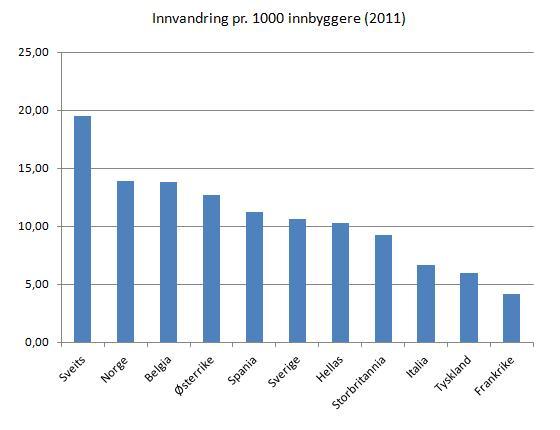 bruttoinnvandring-pr-innbygger-2011