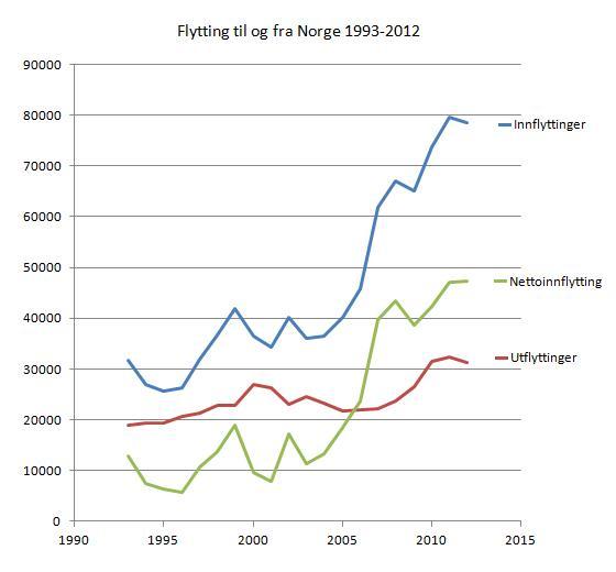 flytting-til-og-fra-norge-1993-2012