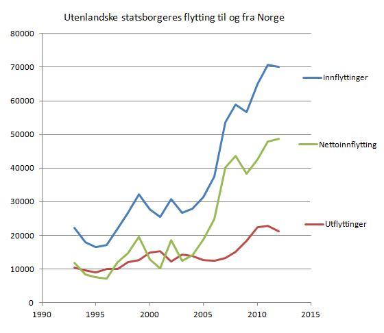 utlendingers-flytting-til-og-fra-norge-1993-2012