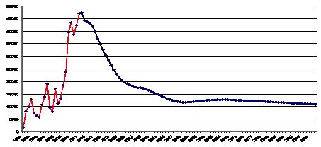 no.faktisk.nettoinnvandring1990-12