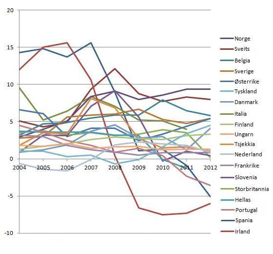nettoinnvandring-pr-1000-innbyggere-2004-2012-eurostat