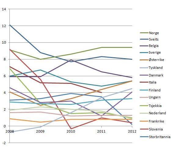 nettoinnvandring-pr-1000-innbyggere-2008-2012-eurostat