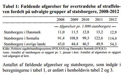 Danmark - somaliere