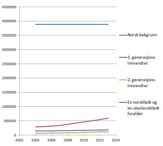 befolkningsutvikling-2004-2013