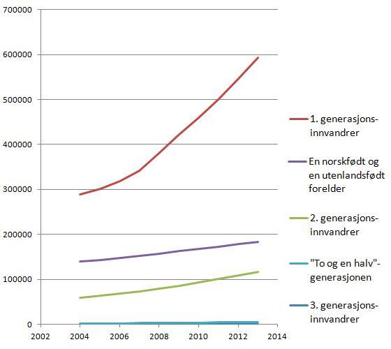 befolkningsutvikling-utenlandsk-bakgrunn-2004-2013
