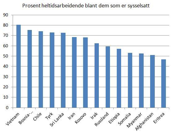 prosent-heltidsarbeidende-blant-sysselsatte-flyktninger-2012
