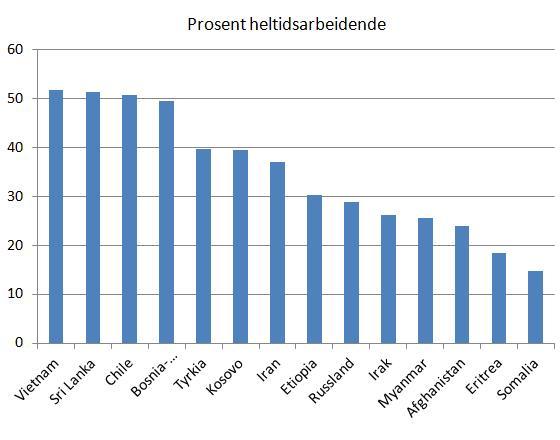 prosent-heltidsarbeidende-flyktninger-2012