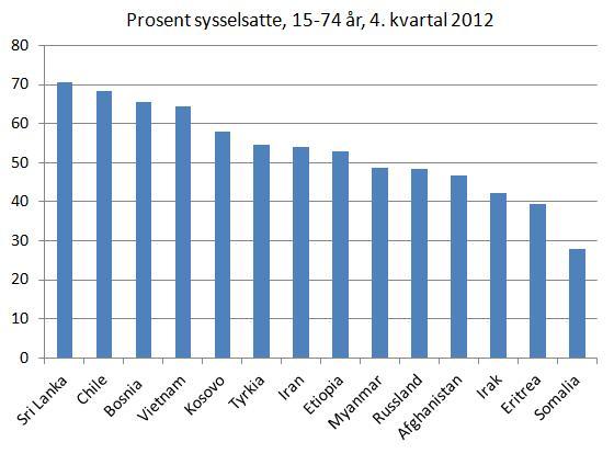 prosent-sysselsatte-flyktninger-2012