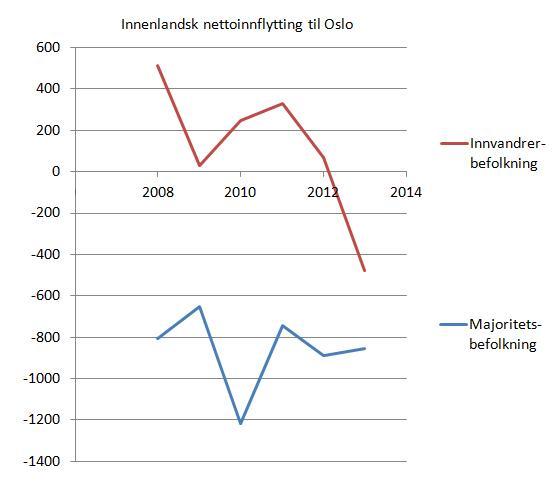 innenlandsk-nettoinnflytting-til-oslo-etter-innvandrerkategori-2008-2013