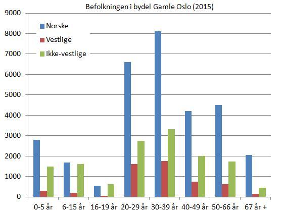 gamle-oslo-befolkning-etter-alder-og-landbakgrunn-2015