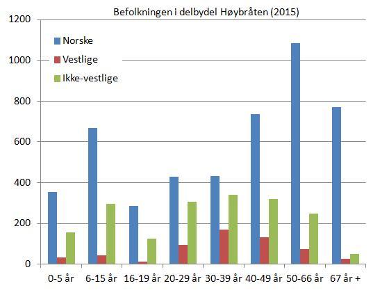 høybråten-befolkning-etter-alder-og-landbakgrunn-2015