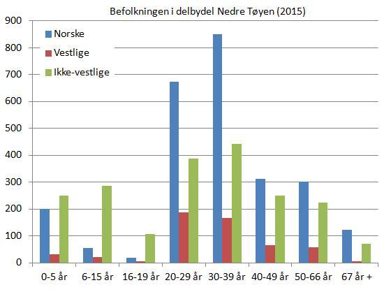 nedre-tøyen-befolkning-etter-alder-og-landbakgrunn-2015