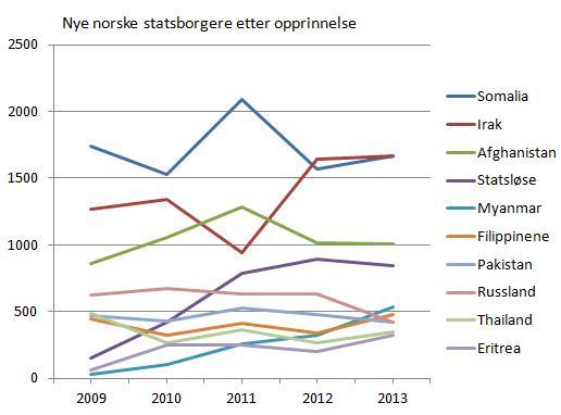 nye-norske-statsborgere-etter-opprinnelse-2009-2013