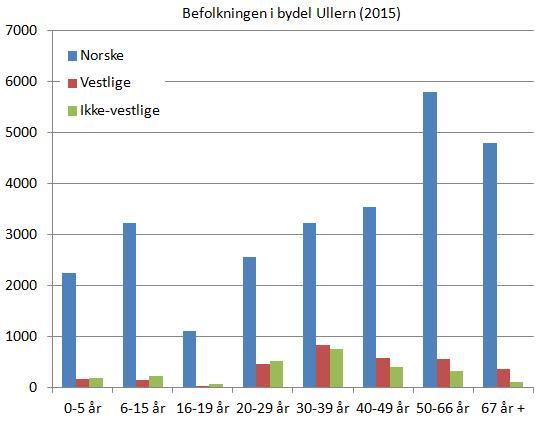 ullern-befolkning-etter-alder-og-landbakgrunn-2015