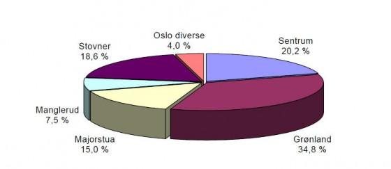 voldtekt i Oslo