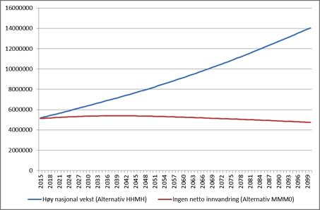 ssb.fremskrivning.demografi
