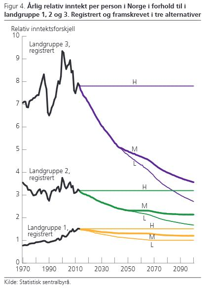 ssb-relativ-inntektsprognose