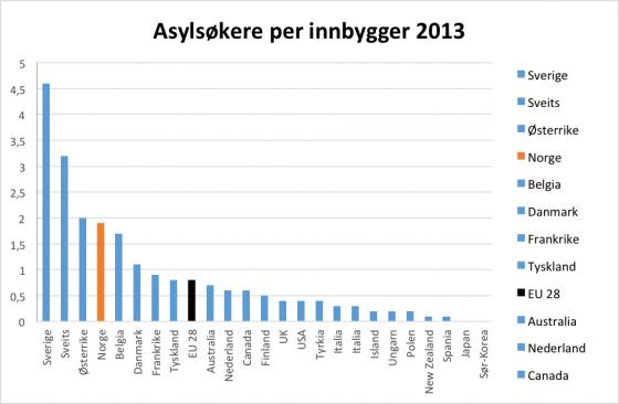 antall.asylsøkere.per.1000innb