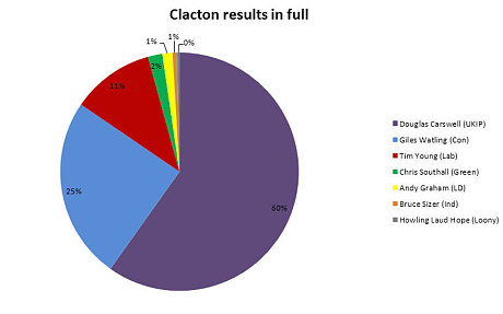 Clacton-results-pi_3068322c