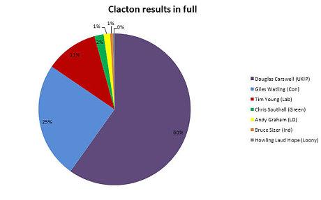 Clacton-results-pi_3068322c