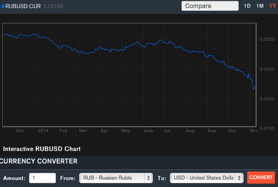 rubel-vs-dollar