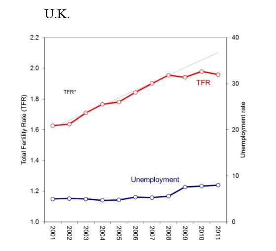fertilitet-vs-ledighet-2001-2011-uk