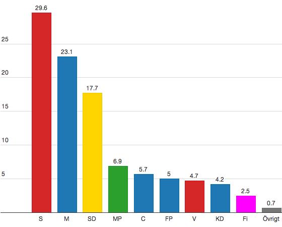 meningsmåling-sverige