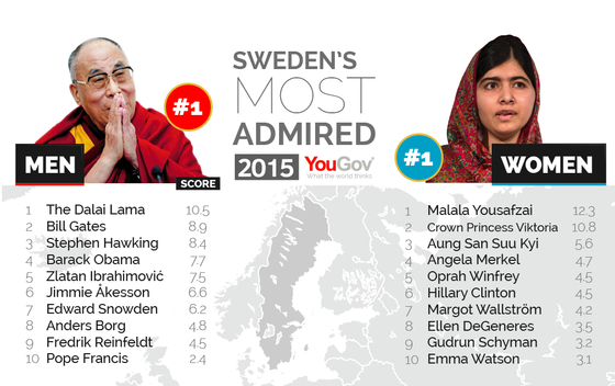 Most%20Admired%202015-14