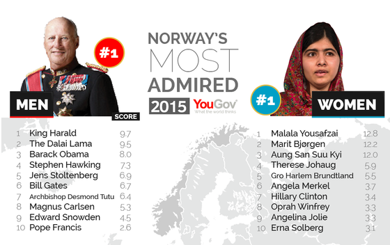 Most%20Admired%202015-15