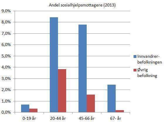 sosialhjelpsmottagere-etter-innvandringskategori