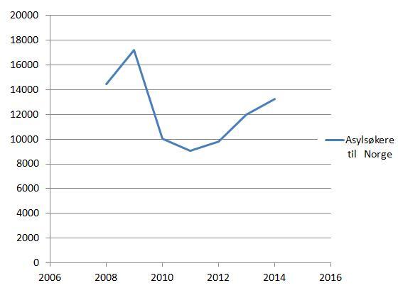 asylsøkere-norge-2008-2014