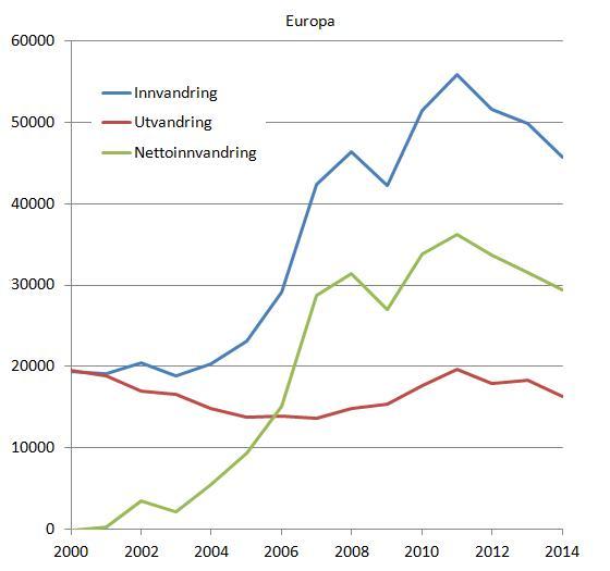 inn-og-utvandring-2000-2014-europa