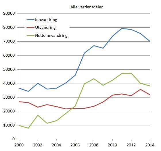 inn-og-utvandring-2000-2014-verden