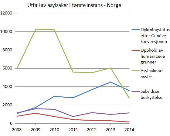 utfall-asylsaker-første-instans-norge-2008-2014