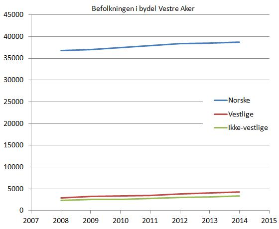 befolkning-vestre-aker-2008-2014