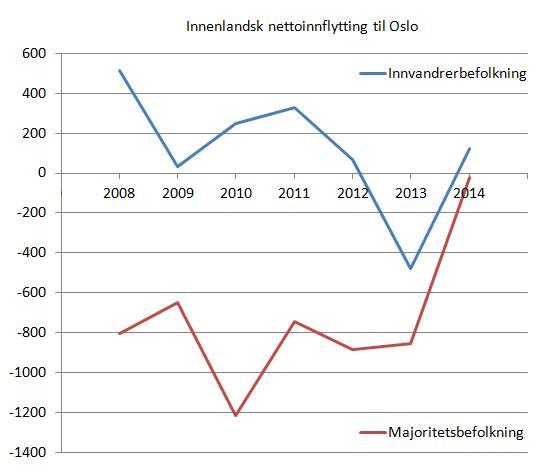 nettoflytting-etter-innvandrerkategori-oslo-2004-2014