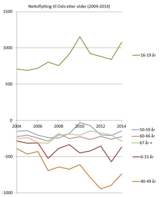 nettoflytting-til-oslo-etter-alder-2004-2014-detalj