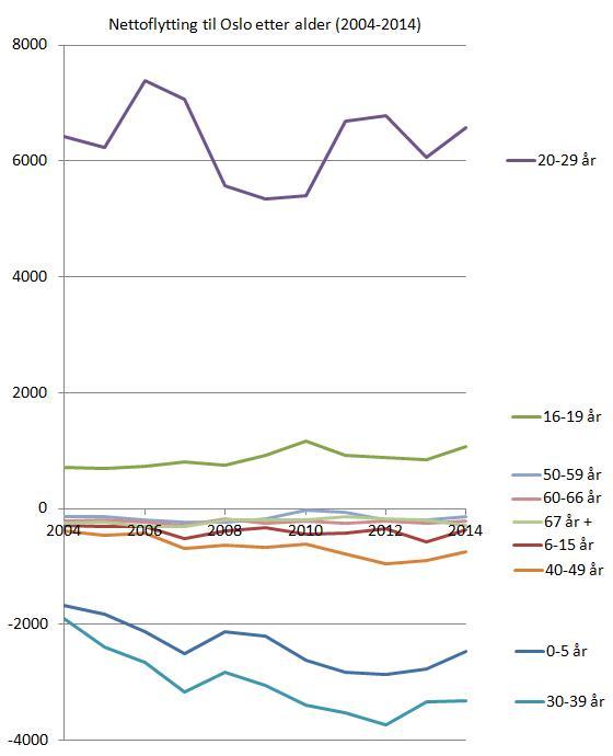 nettoflytting-til-oslo-etter-alder-2004-2014