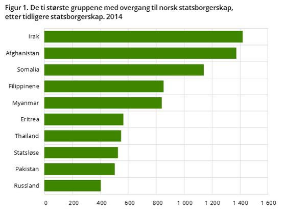 nye-norske-statsborgere-etter-opphavsland-2014