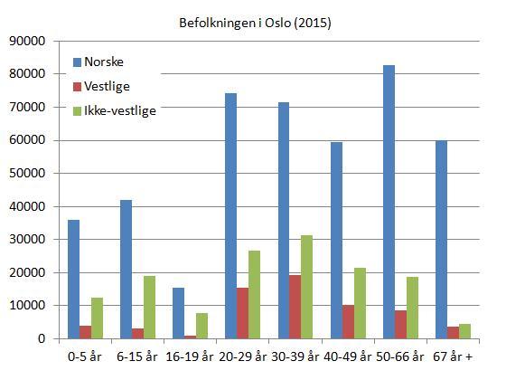 oslo-befolkning-etter-alder-og-landbakgrunn-2015