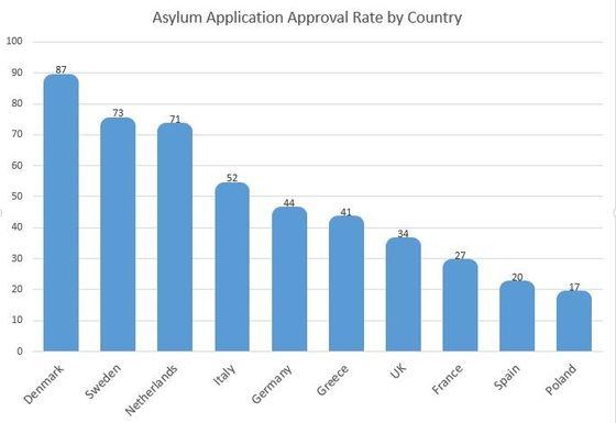eu.asyl.godkjenning