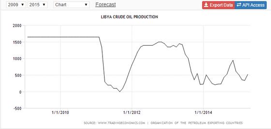 Libya Crude Oil