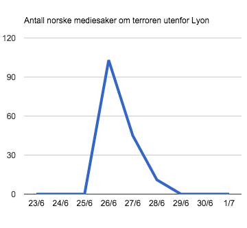 antall-mediesaker-terror-frankrike
